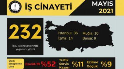 Mayıs ayında Bursa'da en az 9, Türkiye'de toplamda 232 işçi yaşamını yitirdi